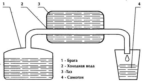 Для получения самогона необходимо: 1. Нагревать емкость 1, чтобы образующиеся спиртовые пары поднимались по каналу 2...