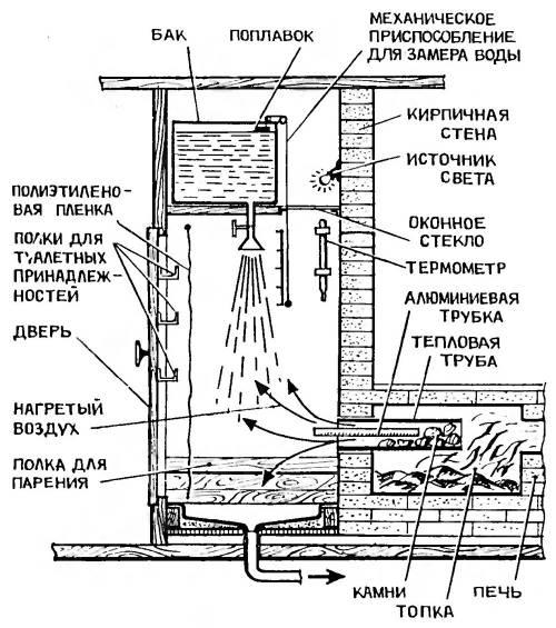 Ракетная печь для бани чертежи
