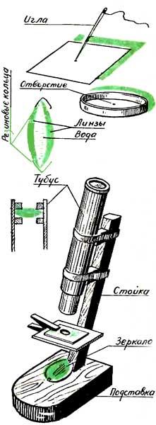 Как сделать микроскоп из линз в домашних условиях своими руками