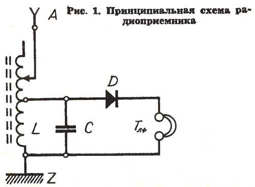 схемы простых ламповых приемников.