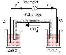 Простейший электрохимический элемент